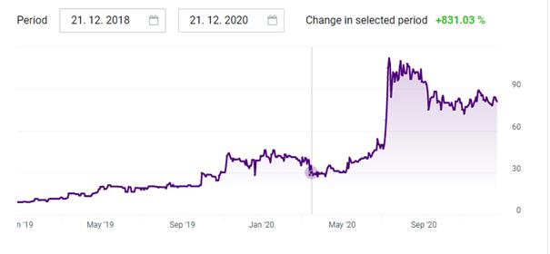 Zelená energie - cena akcií