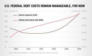 americký dluh
