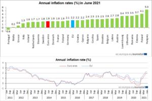 roční inflace
